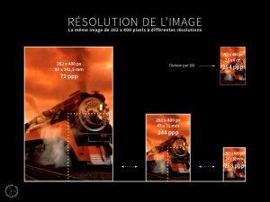 La résolution de l'image