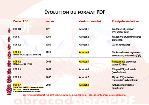 capture : versions du format PDF